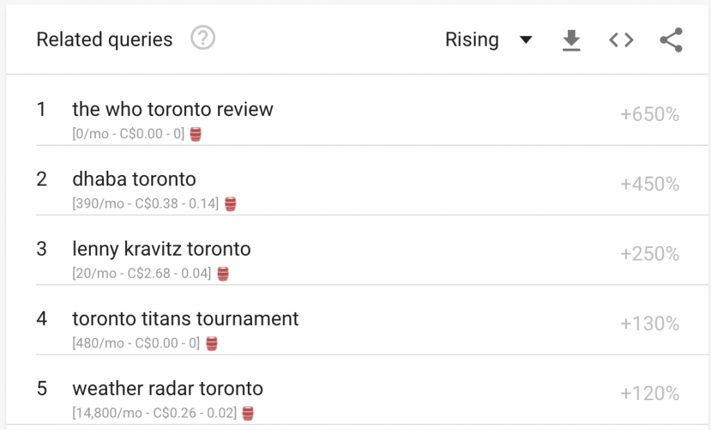 "Related queries to ""Toronto"" and their popularity. ""Dhaba Toronto"" has a +450% rise in popularity, so it's a good choice for a content marketing post."